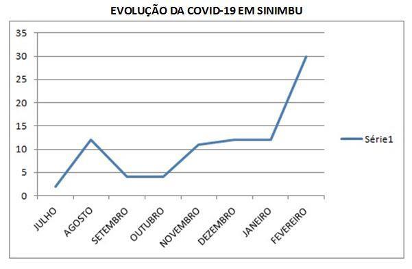 Casos de Covid-19 estão aumentando significativamente nos últimos dias em Sinimbu